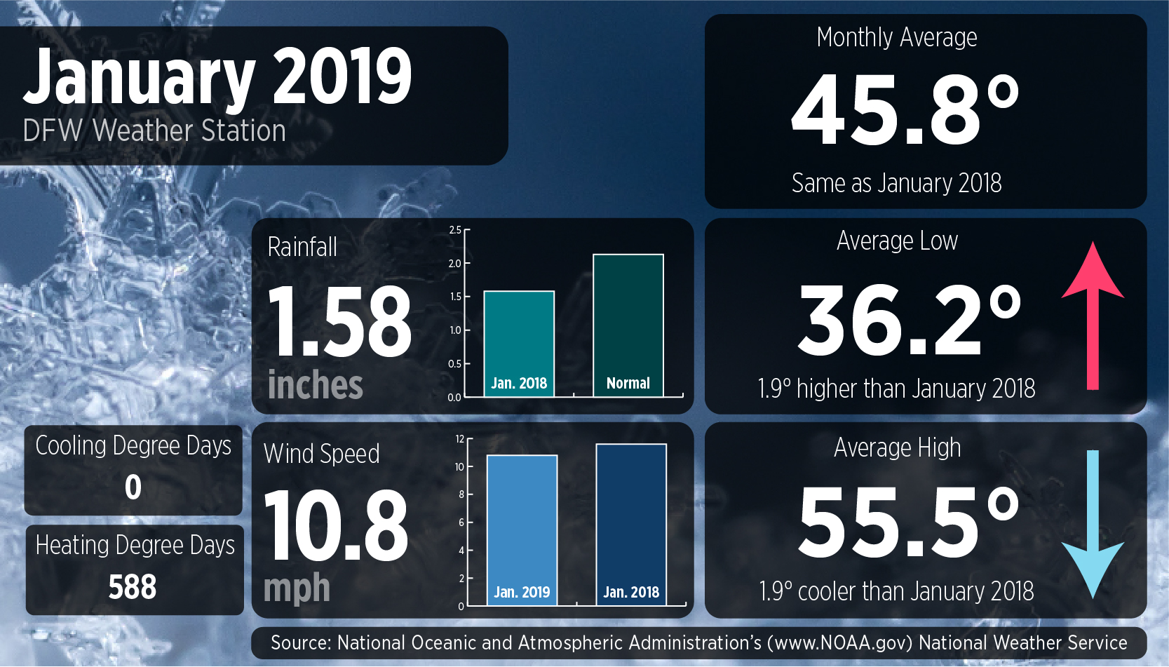 January 2019 Weather Stats